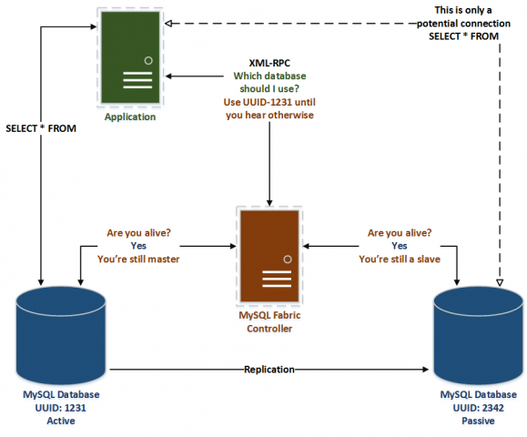 MySQL Fabric Basic Environment